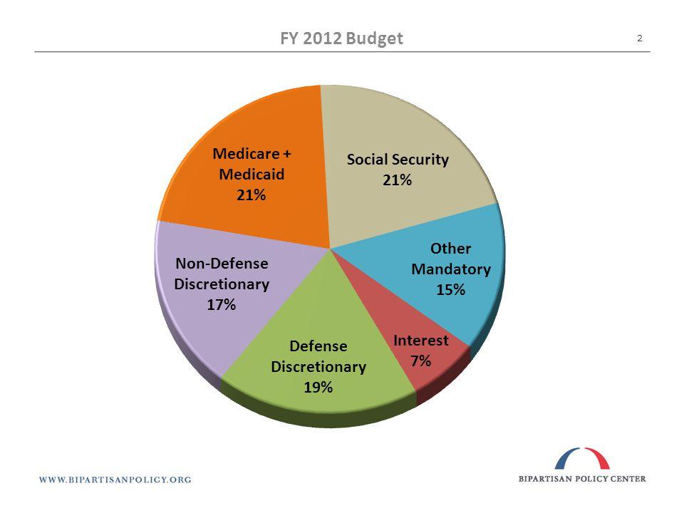 FY 2012 Budget 2
