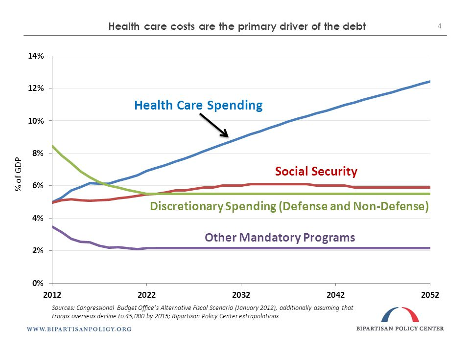 Health care costs are the primary driver of the debt % of GDP Sources: Congressional Budget Office's Alternative Fiscal Scenario (January 2012), additionally assuming that troops overseas decline to 45,000 by 2015; Bipartisan Policy Center extrapolations 4