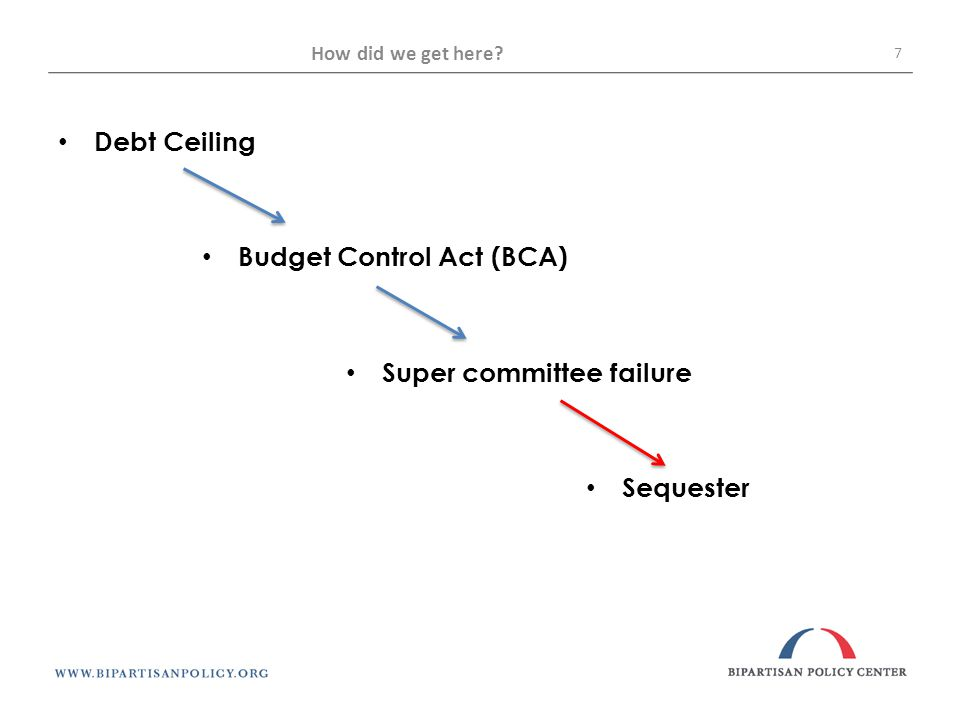 How did we get here 7 Debt Ceiling Budget Control Act (BCA) Super committee failure Sequester