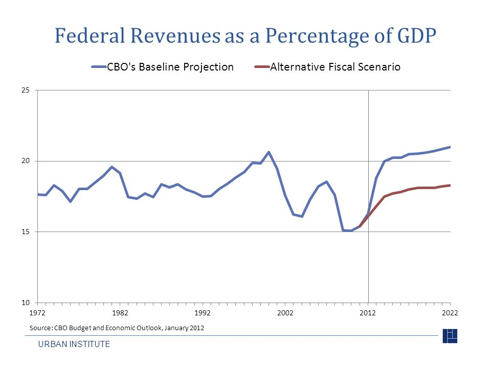 Federal Revenues as a Percentage of GDP