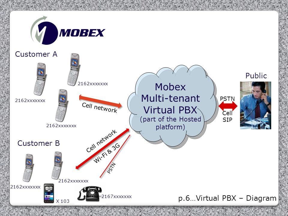 Mobex Multi-tenant Virtual PBX (part of the Hosted platform) Customer A 2162xxxxxxx Public Customer B X 103 p.6…Virtual PBX – Diagram PSTN Cell SIP Ce