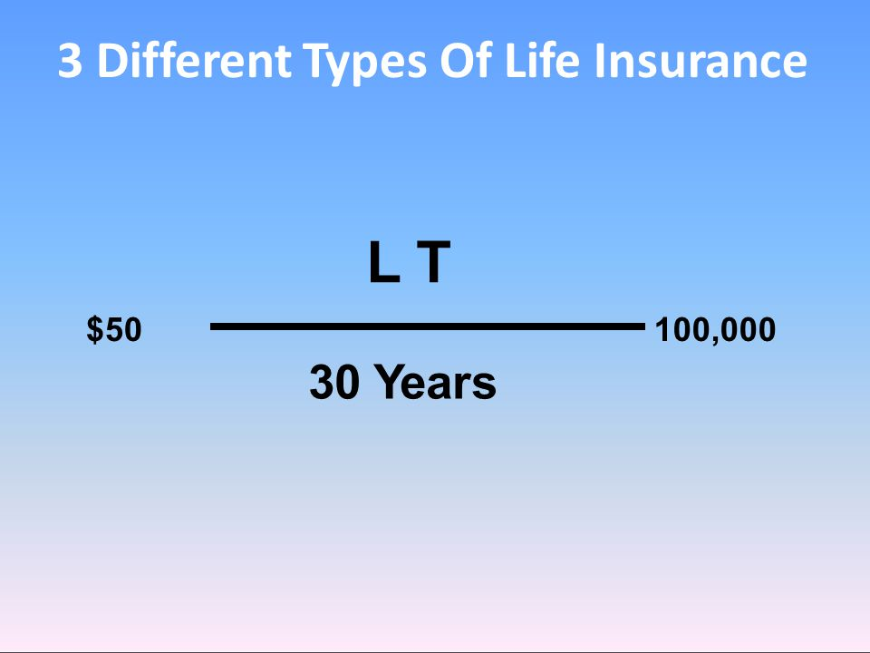 3 Different Types Of Life Insurance L TL T $50100,000 30 Years