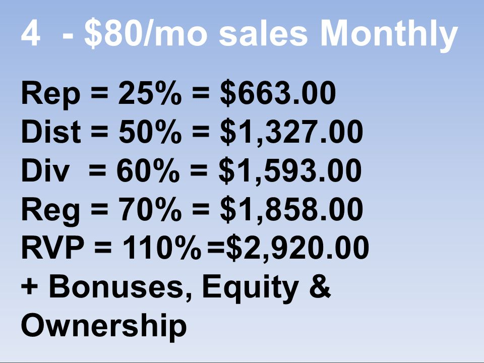 4- $80/mo sales Monthly Rep = 25% = $663.00 Dist = 50% = $1,327.00 Div = 60% = $1,593.00 Reg = 70% = $1,858.00 RVP = 110% =$2,920.00 + Bonuses, Equity & Ownership
