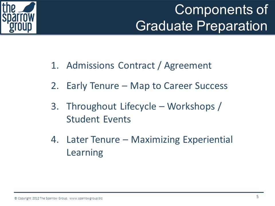 Components of Graduate Preparation 1.Admissions Contract / Agreement 2.Early Tenure – Map to Career Success 3.Throughout Lifecycle – Workshops / Student Events 4.Later Tenure – Maximizing Experiential Learning 5 © Copyright 2012 The Sparrow Group.