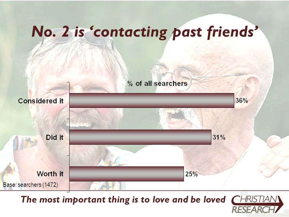 No. 2 is 'contacting past friends' Base: searchers (1472) The most important thing is to love and be loved