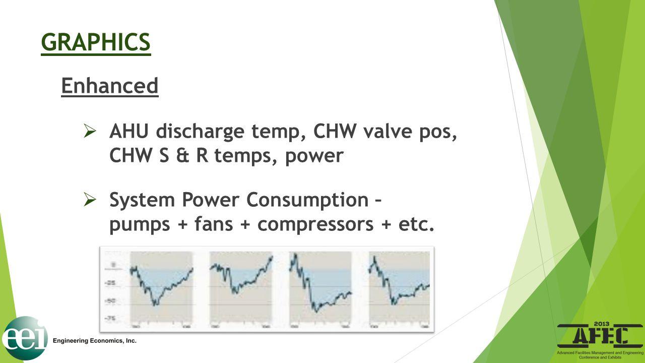 GRAPHICS Enhanced  AHU discharge temp, CHW valve pos, CHW S & R temps, power  System Power Consumption – pumps + fans + compressors + etc.