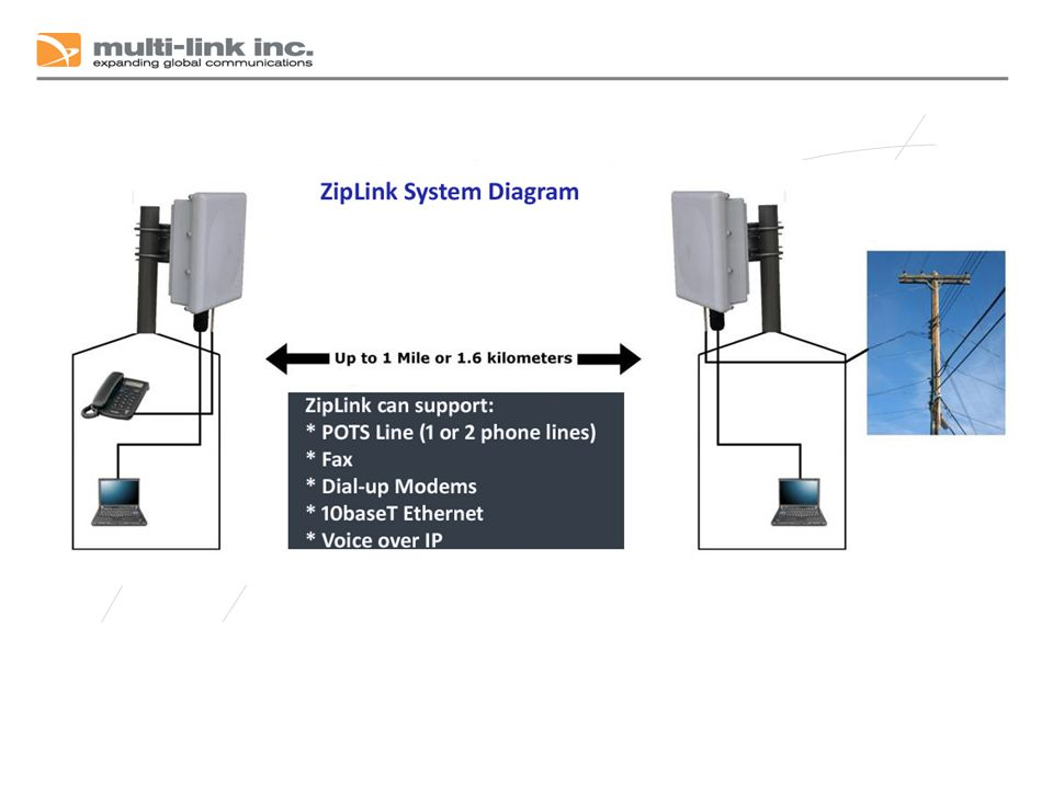 Installation ZipLink ships as a complete system in a box All hardware, mounting brackets, and communication equipment included Two hours typical installation No radio experience necessary