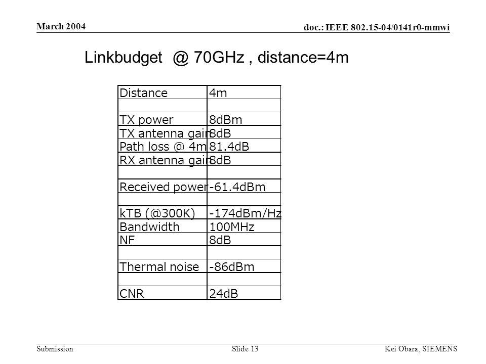 doc.: IEEE 802.15-04/0141r0-mmwi Submission March 2004 Kei Obara, SIEMENSSlide 12 Backup slides