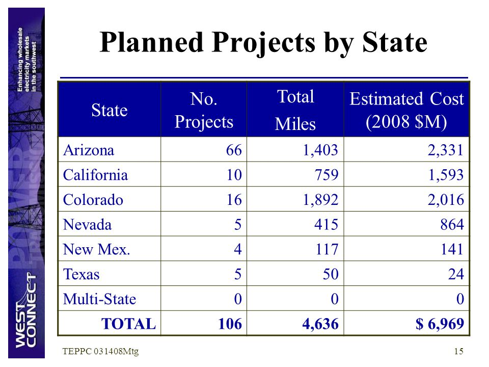 TEPPC 031408Mtg15 Planned Projects by State State No. Projects Total Miles Estimated Cost (2008 $M) Arizona661,4032,331 California107591,593 Colorado1