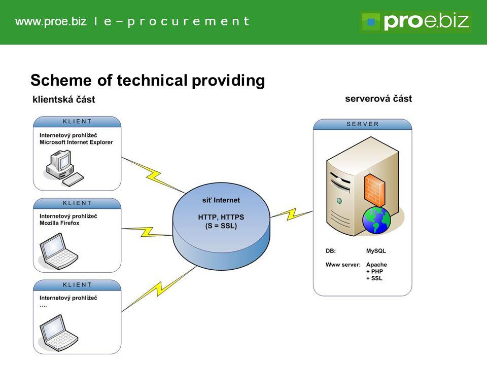 Scheme of technical providing www.proe.biz l e – p r o c u r e m e n t