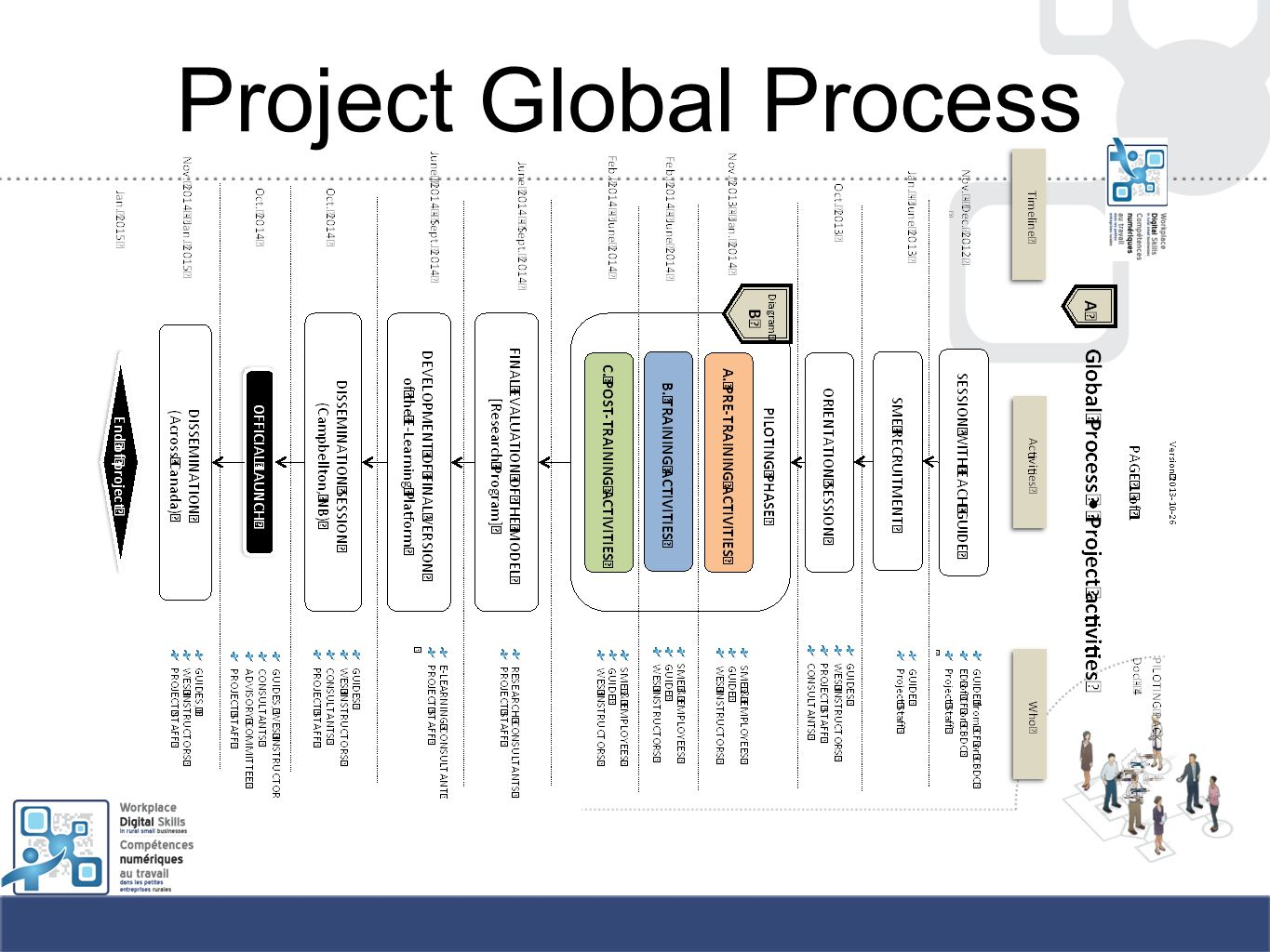 Project Global Process