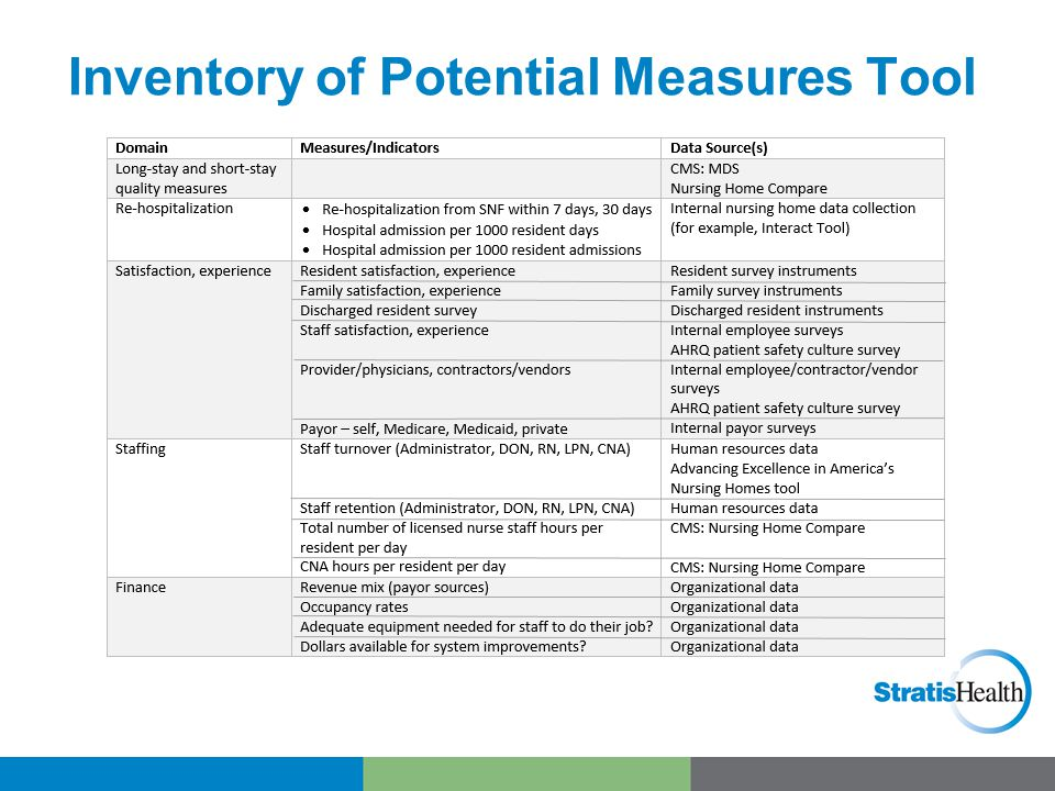 Inventory of Potential Measures Tool