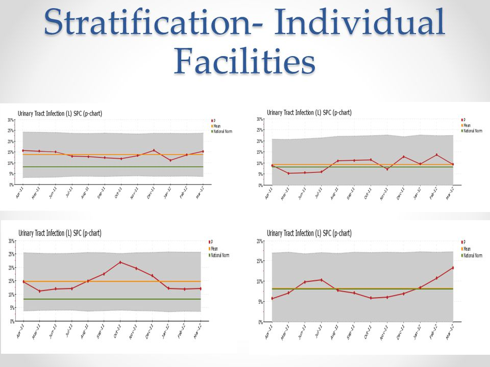 Stratification- Individual Facilities