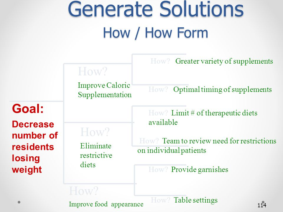 114 Generate Solutions How / How Form Goal: Decrease number of residents losing weight How? Improve Caloric Supplementation How? Eliminate restrictive