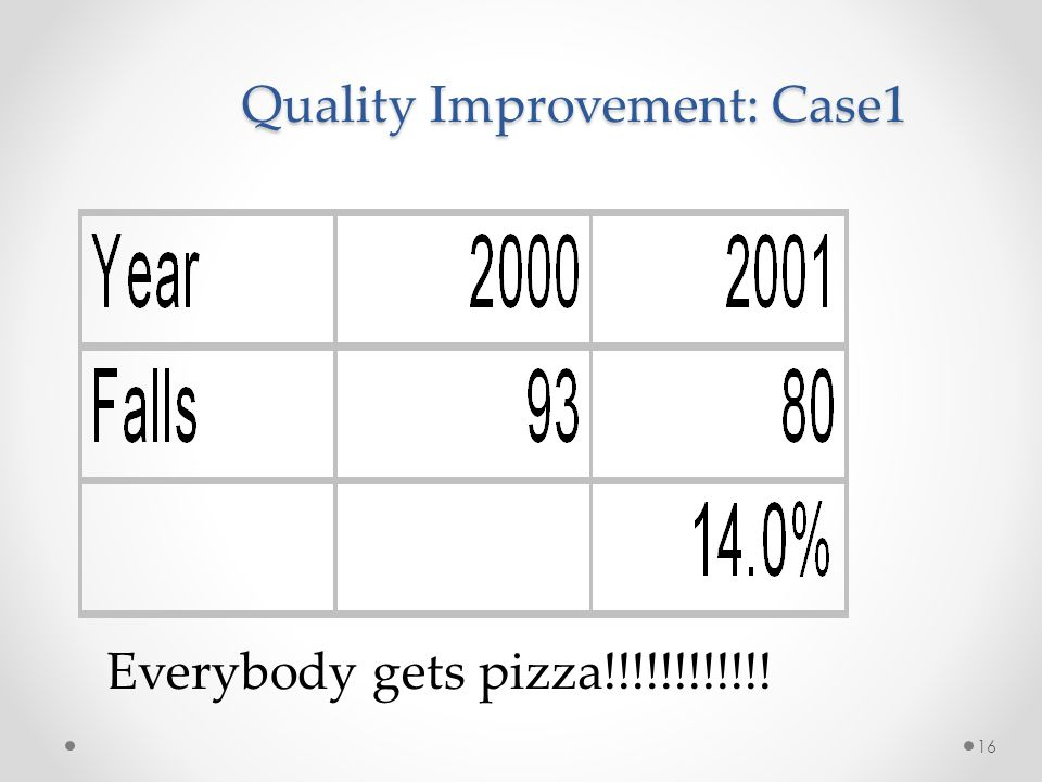 16 Quality Improvement: Case1 Everybody gets pizza!!!!!!!!!!!!