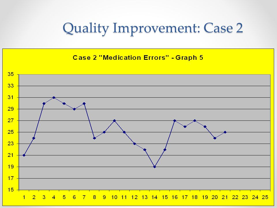22 Quality Improvement: Case 2