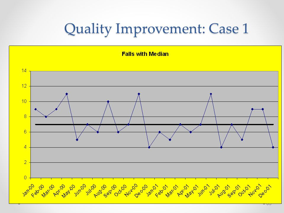 65 Quality Improvement: Case 1