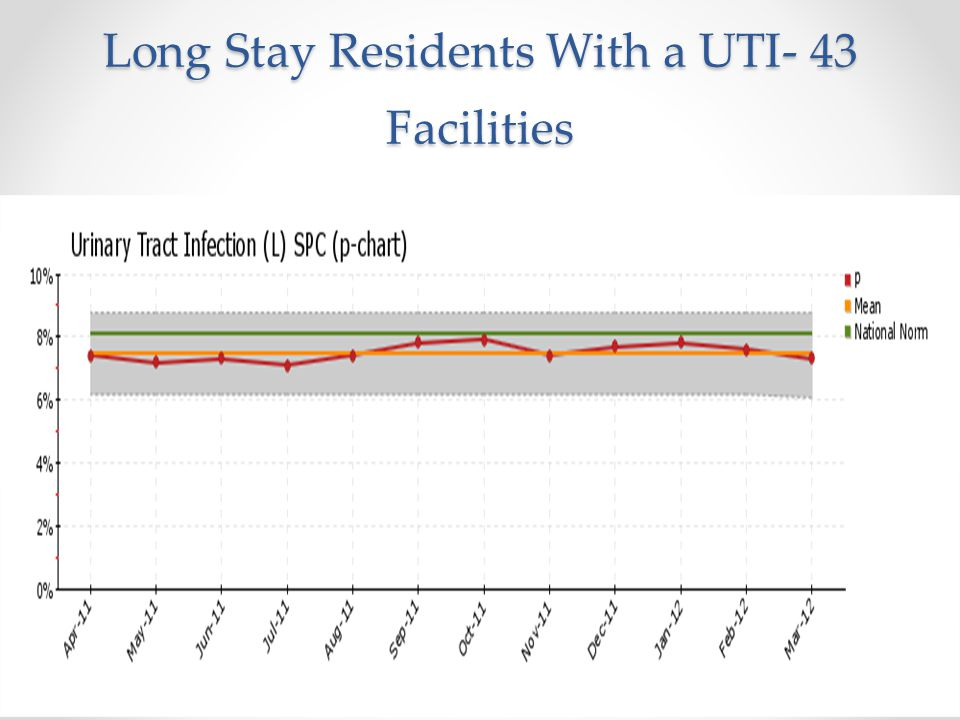 Long Stay Residents With a UTI- 43 Facilities