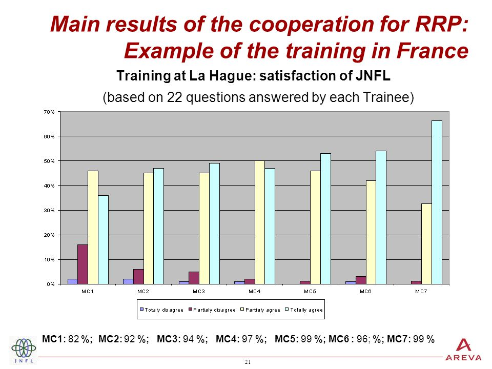 21 Main results of the cooperation for RRP: Example of the training in France Training at La Hague: satisfaction of JNFL (based on 22 questions answered by each Trainee) MC1: 82 %; MC2: 92 %; MC3: 94 %; MC4: 97 %; MC5: 99 %; MC6 : 96; %; MC7: 99 %