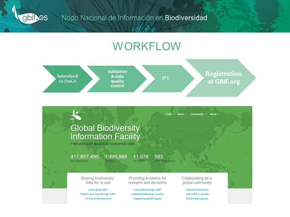 WORKFLOW Satandardi ce DwCA Validation & data quality control Registration at GBIF.org IPT
