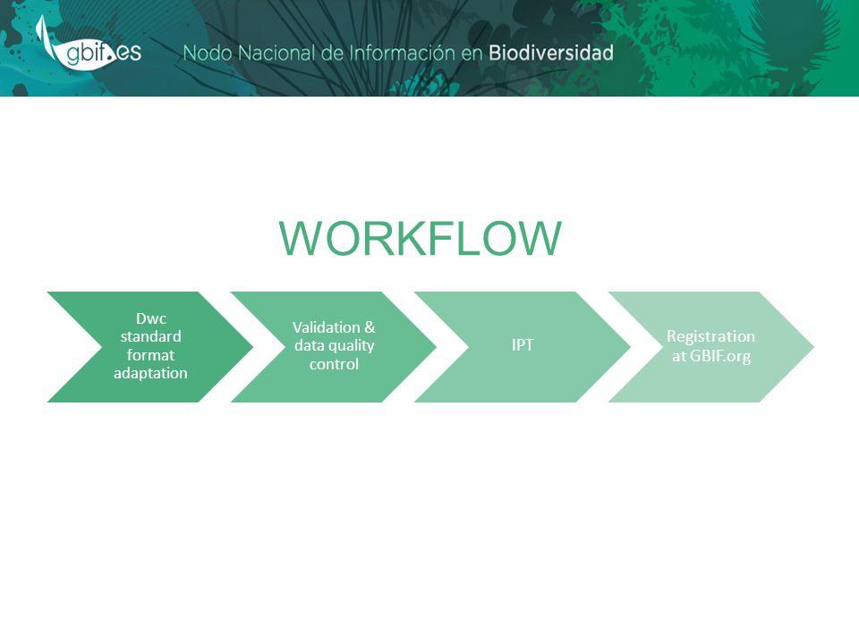 WORKFLOW Dwc standard format adaptation Validation & data quality control IPT Registration at GBIF.org