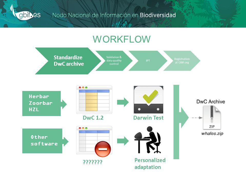 WORKFLOW Standardize DwC archive Herbar Zoorbar HZL Other software DwC 1.2 .