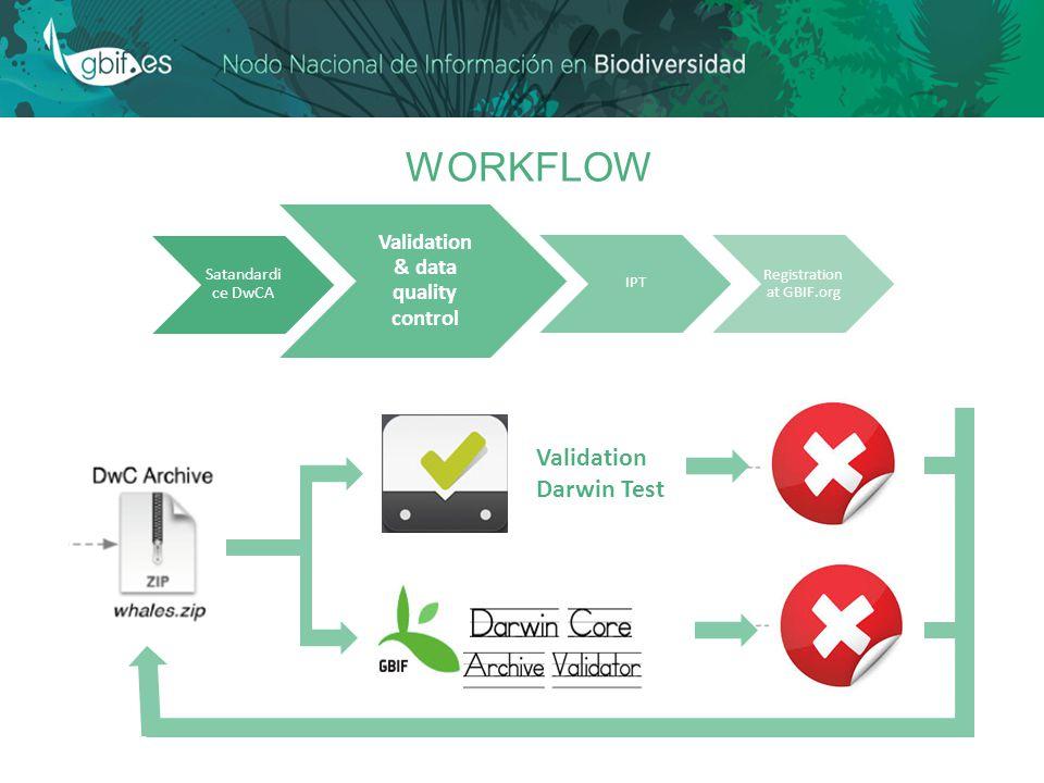 WORKFLOW Validation Darwin Test Satandardi ce DwCA Validation & data quality control IPT Registration at GBIF.org