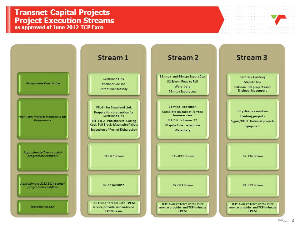 13PAGE Stream 4: Mahomed Vahed Programme Description High-level Projects included in the Programme Approximate 7 year capital programme cashflow Approximate 2012-2014 capital programme cashflow Stream 4 Port of Durban and Surrounds Island View Maydon Wharf Container Projects Various other Port Projects Rail yards Berth deepening Island View Maydon Wharf Container Projects Various other Port Projects Rail yards Berth deepening R12.598 Billion R3.272 Billion