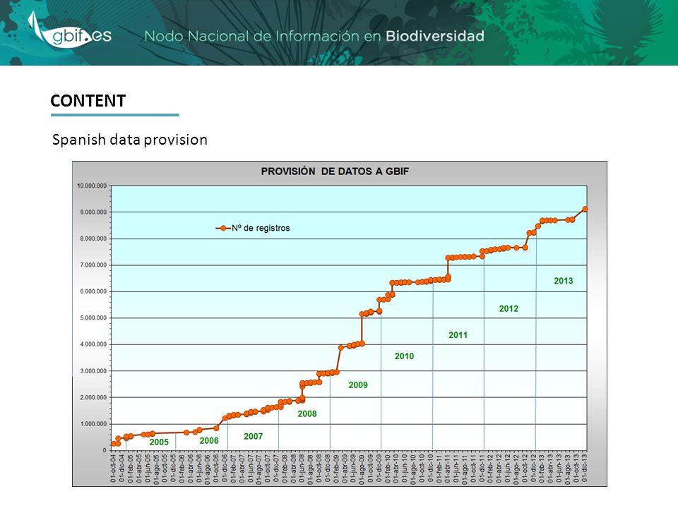 CONTENT Spanish data provision