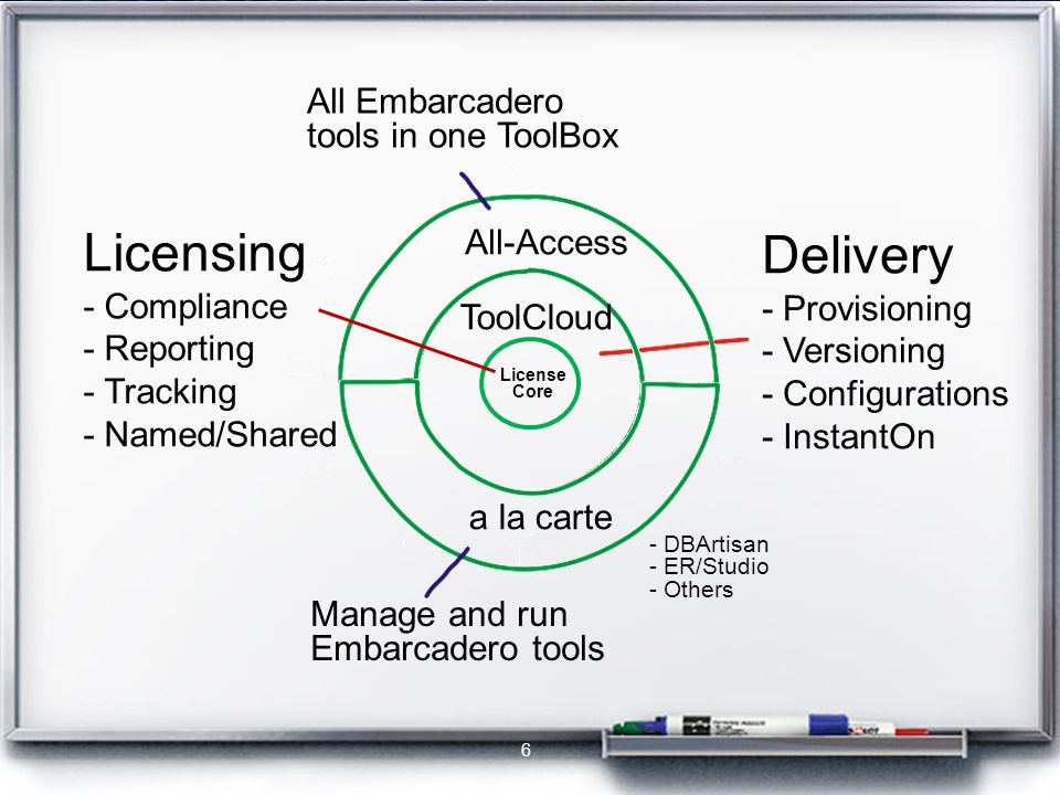 Licensing - Compliance - Reporting - Tracking - Named/Shared Manage and run Embarcadero tools - DBArtisan - ER/Studio - Others All Embarcadero tools in one ToolBox Delivery - Provisioning - Versioning - Configurations - InstantOn License Core All-Access a la carte ToolCloud 6