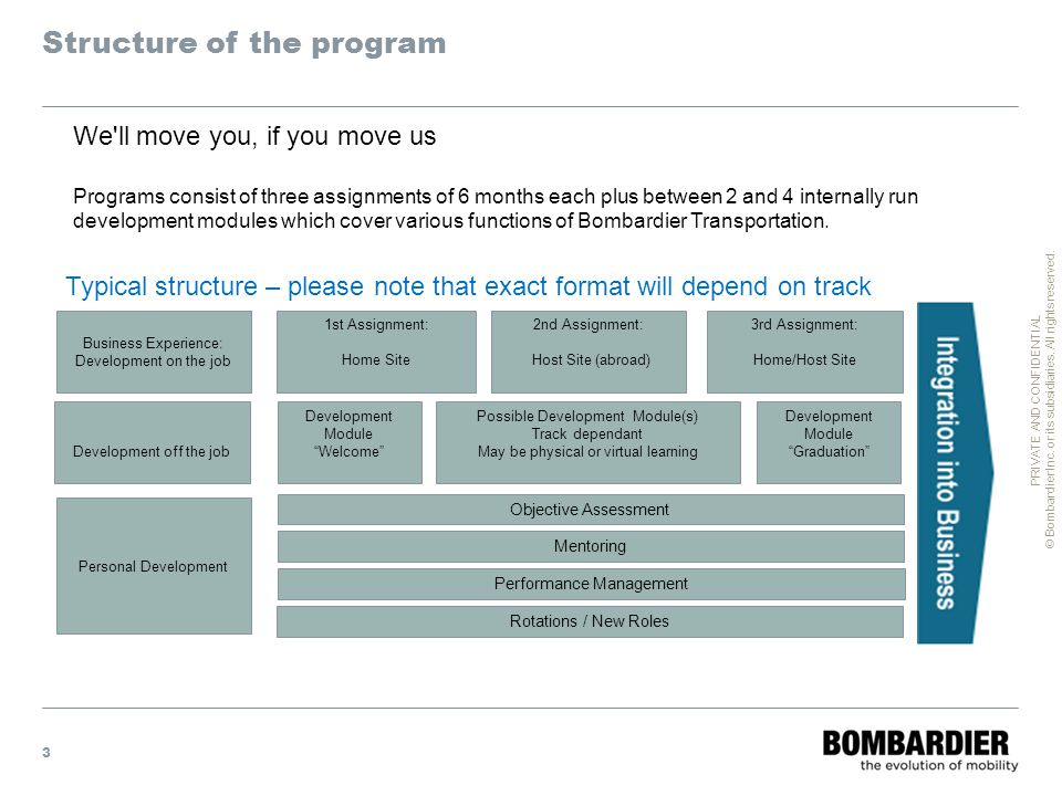 PRIVATE AND CONFIDENTIAL © Bombardier Inc. or its subsidiaries. All rights reserved. Structure of the program 3 Business Experience: Development on th