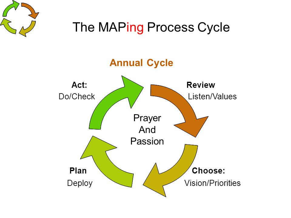 The MAPing Process Cycle Review Listen/Values Choose: Vision/Priorities Plan Deploy Act: Do/Check Annual Cycle Prayer And Passion
