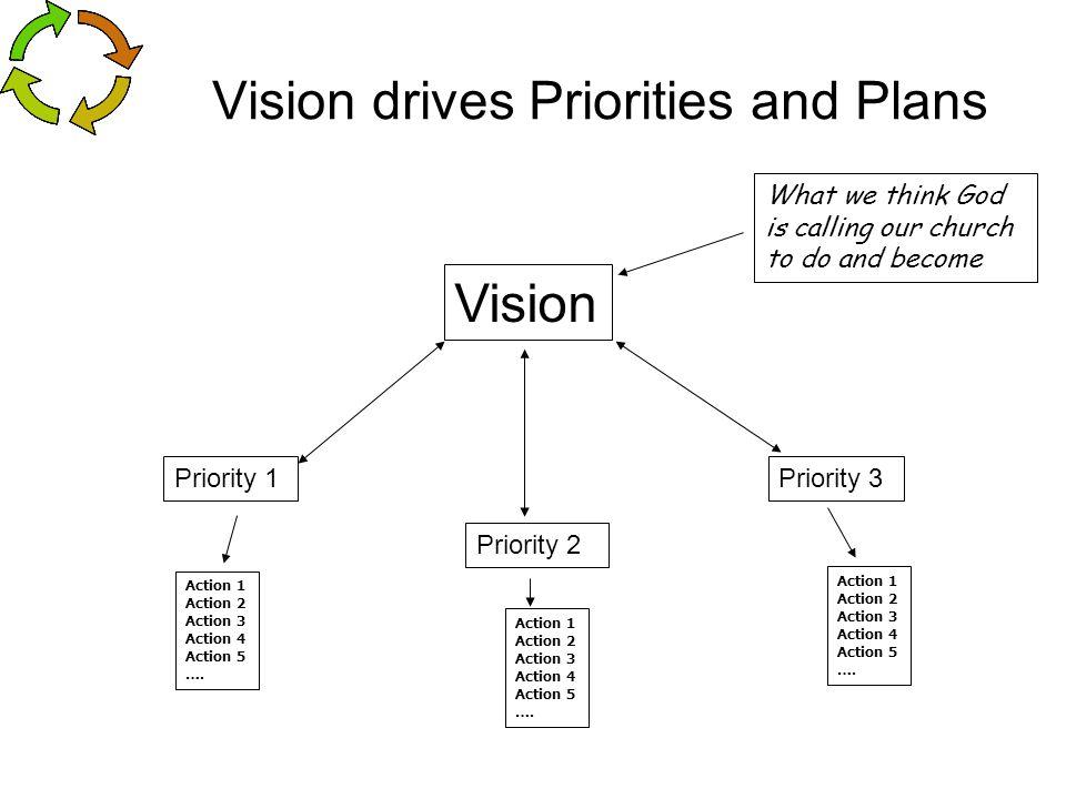 Vision Priority 1 Priority 2 Priority 3 Action 1 Action 2 Action 3 Action 4 Action 5 …. Action 1 Action 2 Action 3 Action 4 Action 5 …. Action 1 Actio