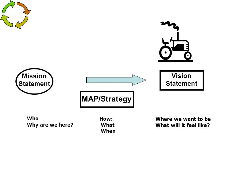 Mission Statement Who Why are we here? Vision Statement Where we want to be What will it feel like? MAP/Strategy How: What When
