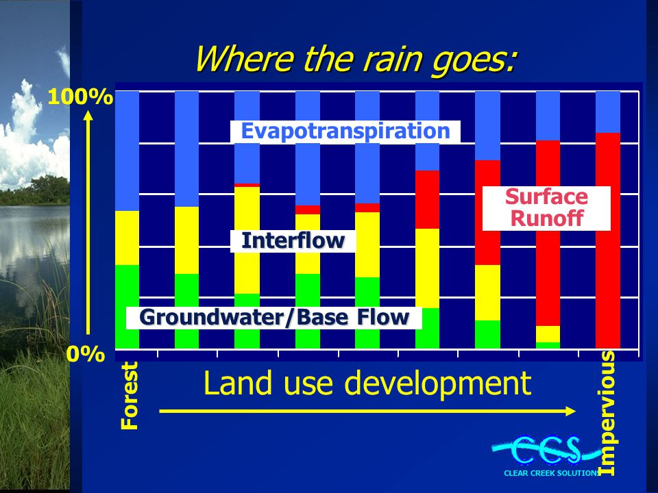 Where the rain goes: Forest Impervious Evapotranspiration 0% 100% Surface Runoff Interflow Groundwater/Base Flow Land use development