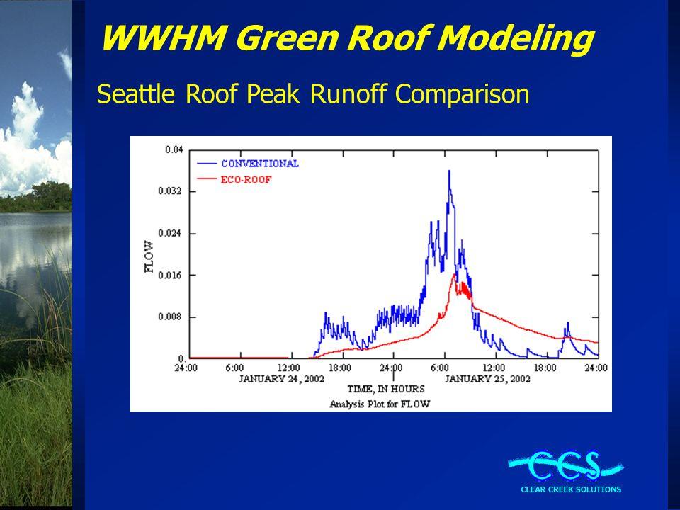 WWHM Green Roof Modeling Seattle Roof Peak Runoff Comparison