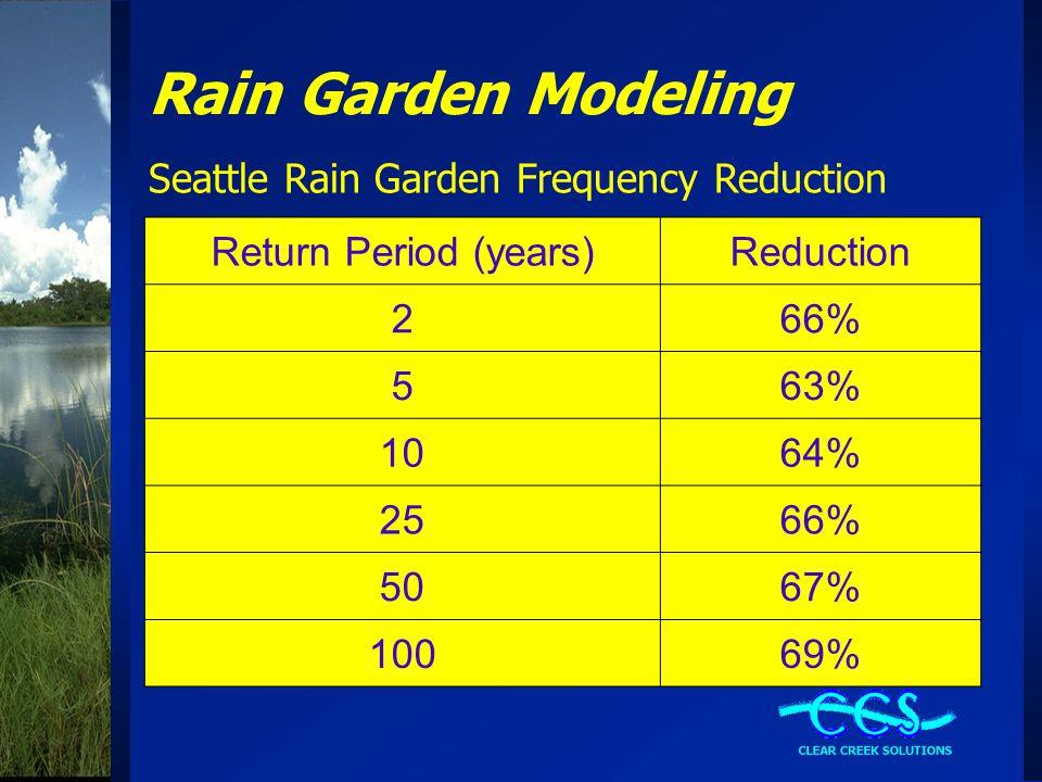 Rain Garden Modeling Seattle Rain Garden Frequency Reduction Return Period (years)Reduction 266% 563% 1064% 2566% 5067% 10069%