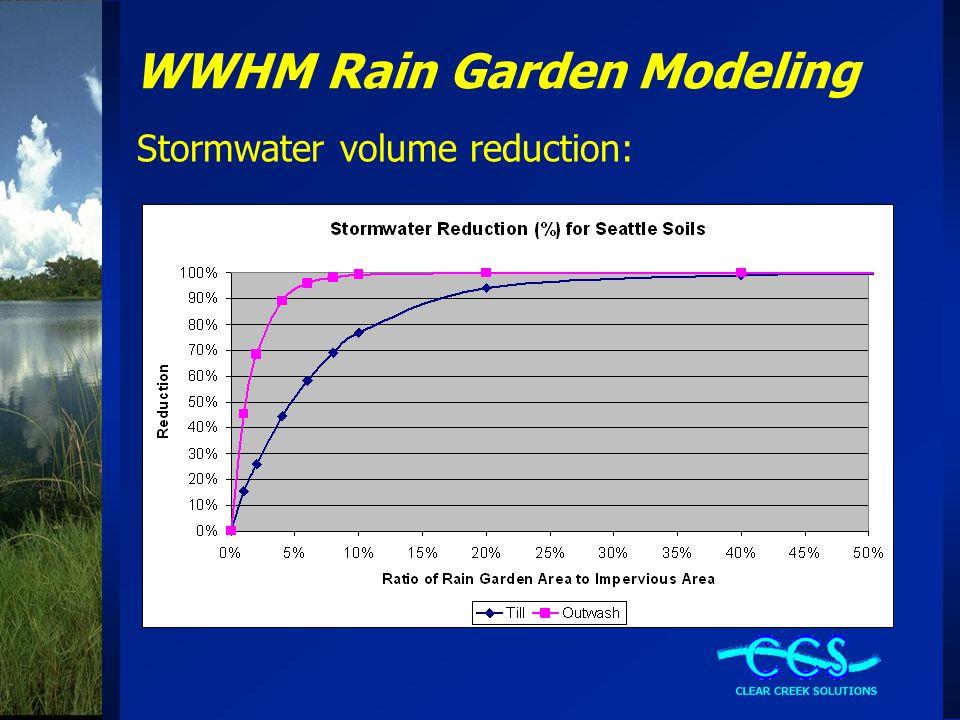WWHM Rain Garden Modeling Stormwater volume reduction: