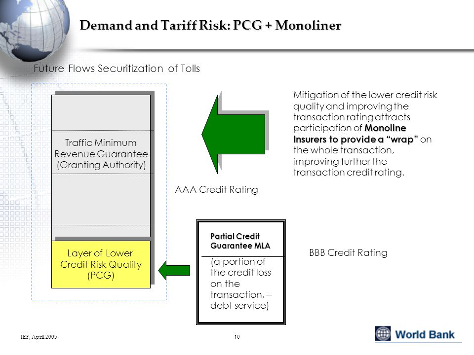 IEF, April 200510 Demand and Tariff Risk: PCG + Monoliner Traffic Minimum Revenue Guarantee (Granting Authority) Traffic Minimum Revenue Guarantee (Granting Authority) Layer of Lower Credit Risk Quality (PCG) Layer of Lower Credit Risk Quality (PCG) Partial Credit Guarantee MLA (a portion of the credit loss on the transaction, -- debt service) Future Flows Securitization of Tolls Monoline Insurers to provide a wrap Mitigation of the lower credit risk quality and improving the transaction rating attracts participation of Monoline Insurers to provide a wrap on the whole transaction, improving further the transaction credit rating.