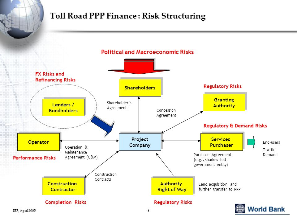 IEF, April 20056 Toll Road PPP Finance : Risk Structuring Project Company Project Company Shareholders Lenders / Bondholders Lenders / Bondholders Operator Construction Contractor Construction Contractor Granting Authority Granting Authority Services Purchaser Services Purchaser Shareholder's Agreement Concession Agreement Purchase Agreement (e.g., shadow toll – government entity) End-users Traffic Demand Construction Contracts Operation & Maintenance Agreement (O&M) Regulatory Risks Regulatory & Demand Risks Completion Risks Performance Risks FX Risks and Refinancing Risks Political and Macroeconomic Risks Authority Right of Way Authority Right of Way Regulatory Risks Land acquisition and further transfer to PPP