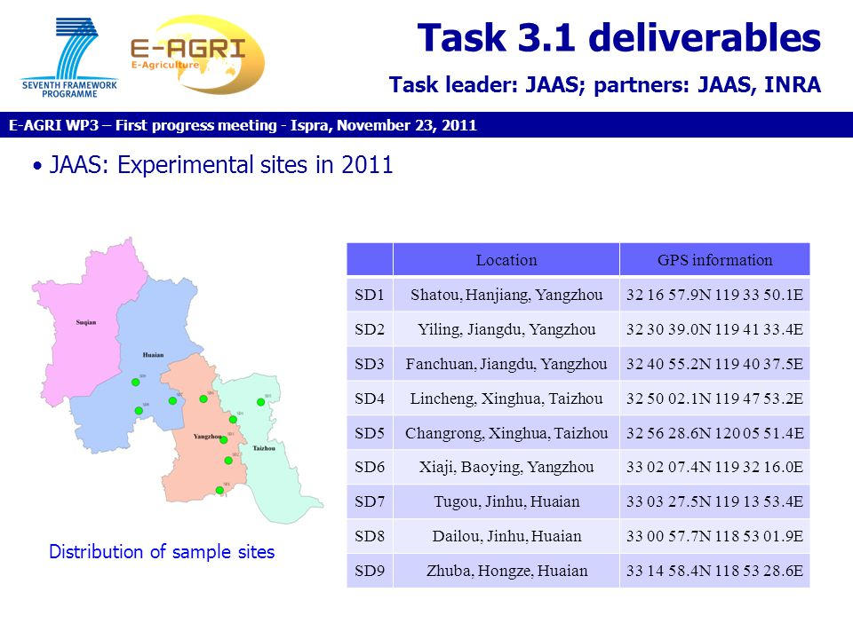 Task 3.1 deliverables Task leader: JAAS; partners: JAAS, INRA JAAS: Experimental sites in 2011 LocationGPS information SD1Shatou, Hanjiang, Yangzhou32 16 57.9N 119 33 50.1E SD2Yiling, Jiangdu, Yangzhou32 30 39.0N 119 41 33.4E SD3Fanchuan, Jiangdu, Yangzhou32 40 55.2N 119 40 37.5E SD4Lincheng, Xinghua, Taizhou32 50 02.1N 119 47 53.2E SD5Changrong, Xinghua, Taizhou32 56 28.6N 120 05 51.4E SD6Xiaji, Baoying, Yangzhou33 02 07.4N 119 32 16.0E SD7Tugou, Jinhu, Huaian33 03 27.5N 119 13 53.4E SD8Dailou, Jinhu, Huaian33 00 57.7N 118 53 01.9E SD9Zhuba, Hongze, Huaian33 14 58.4N 118 53 28.6E Distribution of sample sites E-AGRI WP3 – First progress meeting - Ispra, November 23, 2011