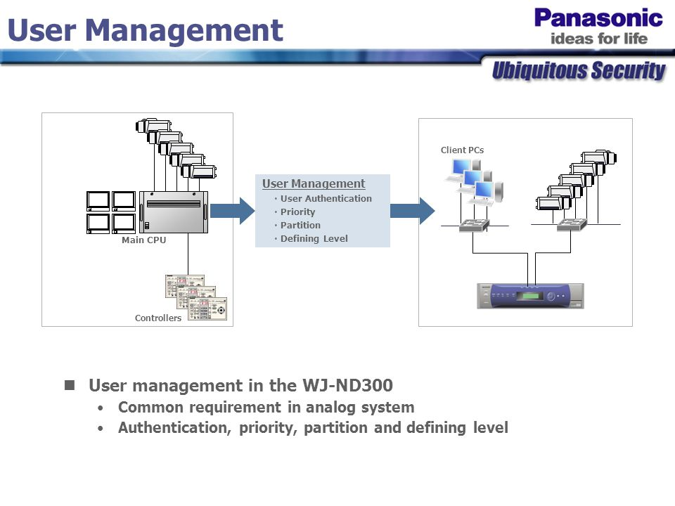 User Management ・ User Authentication ・ Priority ・ Partition ・ Defining Level User management in the WJ-ND300 Common requirement in analog system Authentication, priority, partition and defining level Main CPU User Management Controllers Client PCs