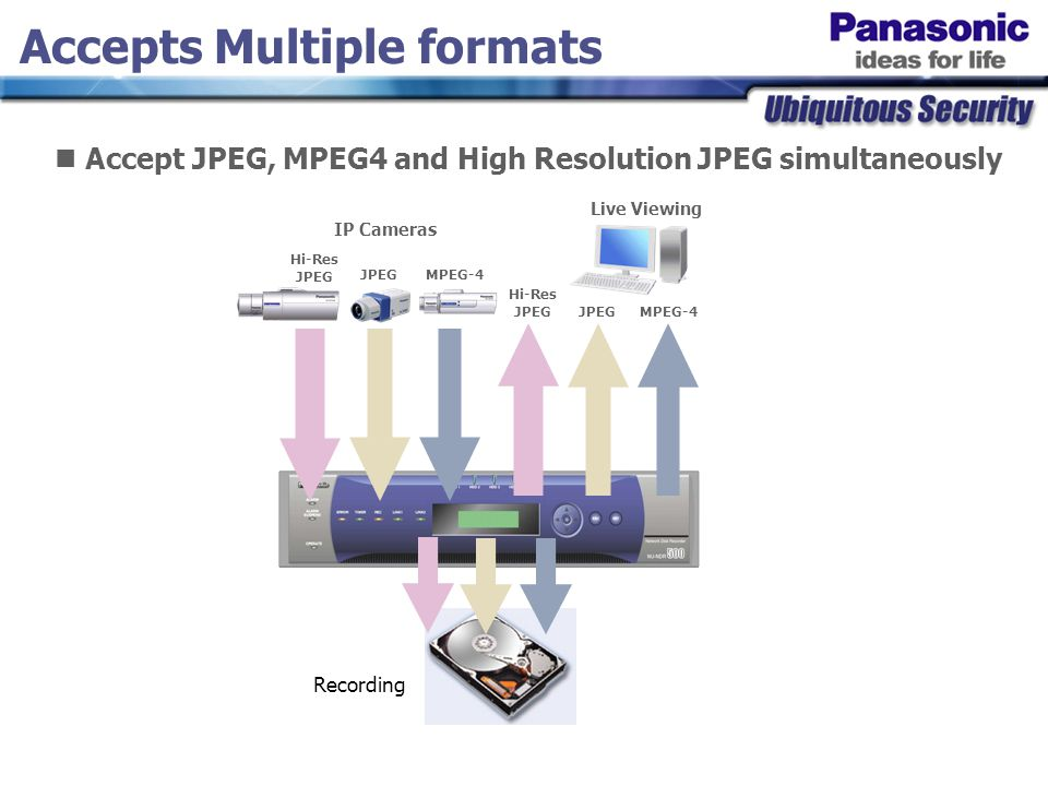 MPEG4 Live Stream Full Rate Full MPEG4 recording MPEG4 Live Stream Full Rate Reduced MPEG4 recording similar to JPEG MPEG4 Rate Control MPEG4: Full rate - Good for smooth live viewing, but too much data for recording MPEG4: Only I frame recording IIPPPPPPPPPPPPIIPPPPPPPP