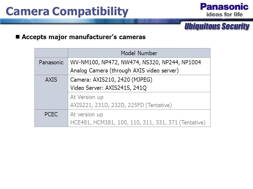 Model Number PanasonicWV-NM100, NP472, NW474, NS320, NP244, NP1004 Analog Camera (through AXIS video server) AXISCamera: AXIS210, 2420 (MJPEG) Video Server: AXIS241S, 241Q At Version up AXIS221, 231D, 232D, 225FD (Tentative) PCECAt version up HCE481, HCM381, 100, 110, 311, 331, 371 (Tentative) Camera Compatibility Accepts major manufacturer's cameras
