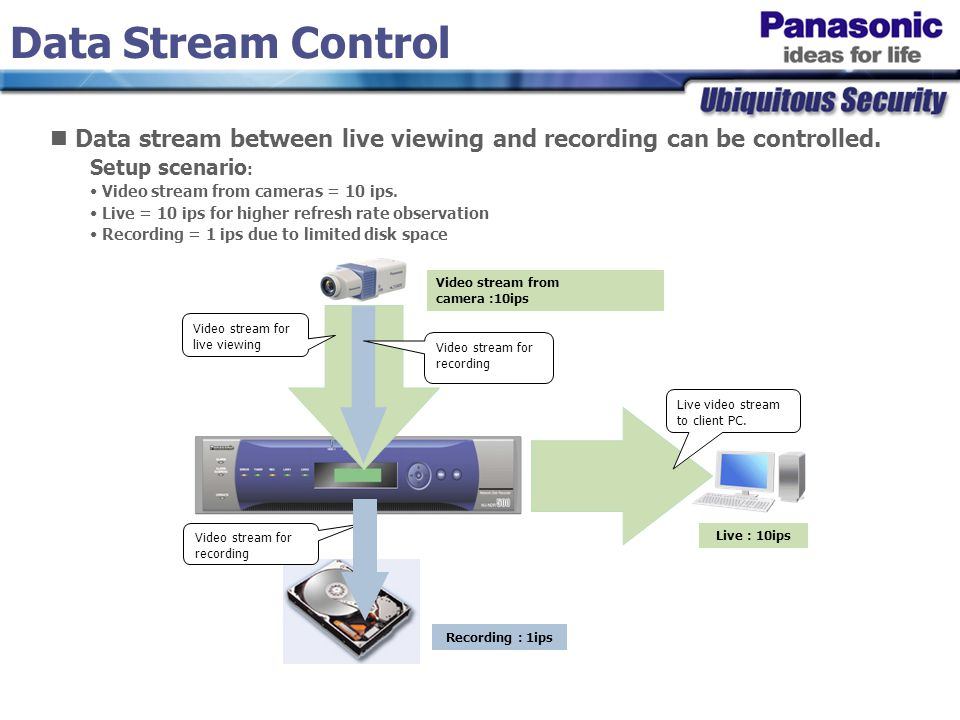 Setup scenario : Video stream from cameras = 10 ips. Live = 10 ips for higher refresh rate observation Recording = 1 ips due to limited disk space Dat
