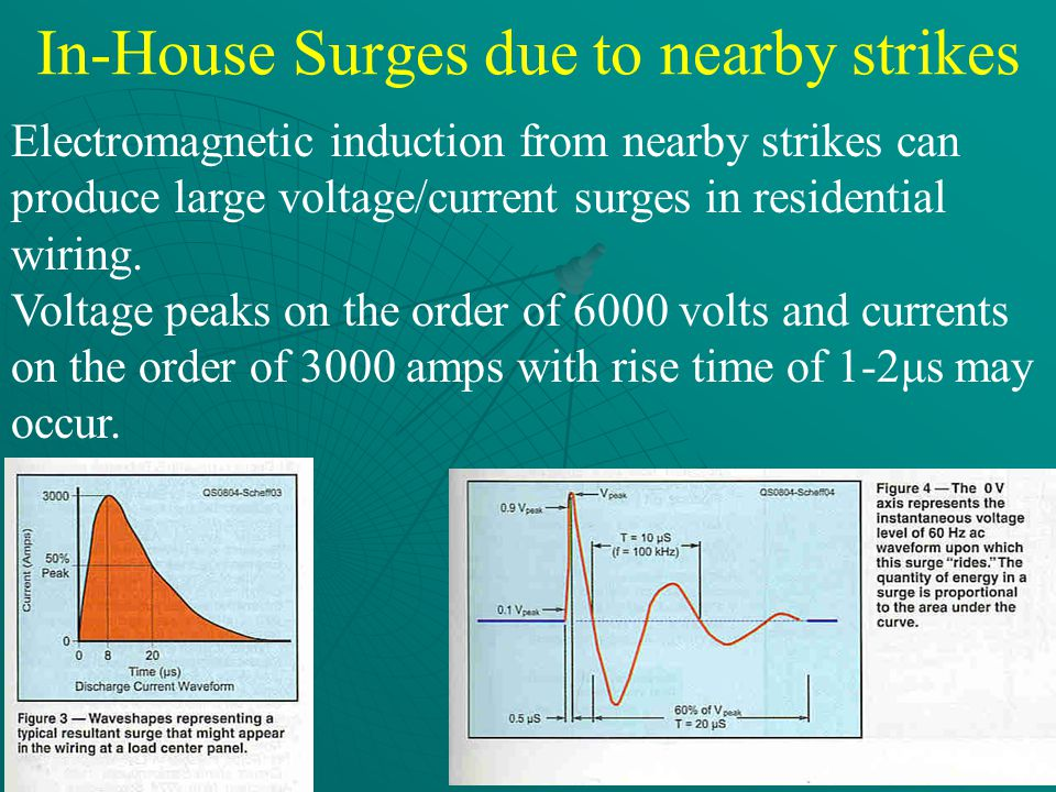 In-House Surges due to nearby strikes Electromagnetic induction from nearby strikes can produce large voltage/current surges in residential wiring.