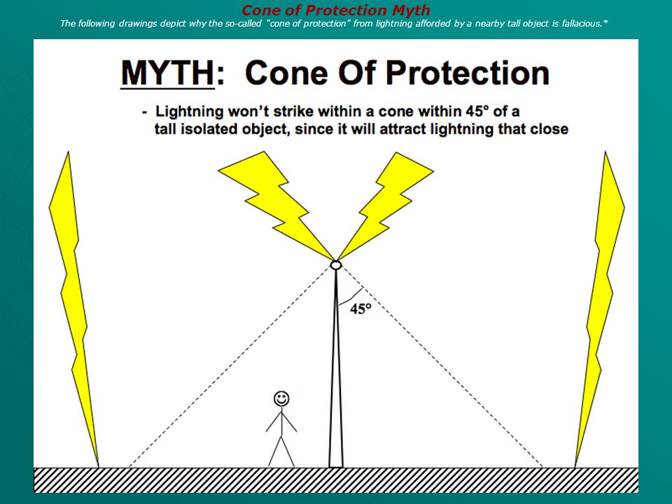 Cone of Protection Myth The following drawings depict why the so-called cone of protection from lightning afforded by a nearby tall object is fallacious.*
