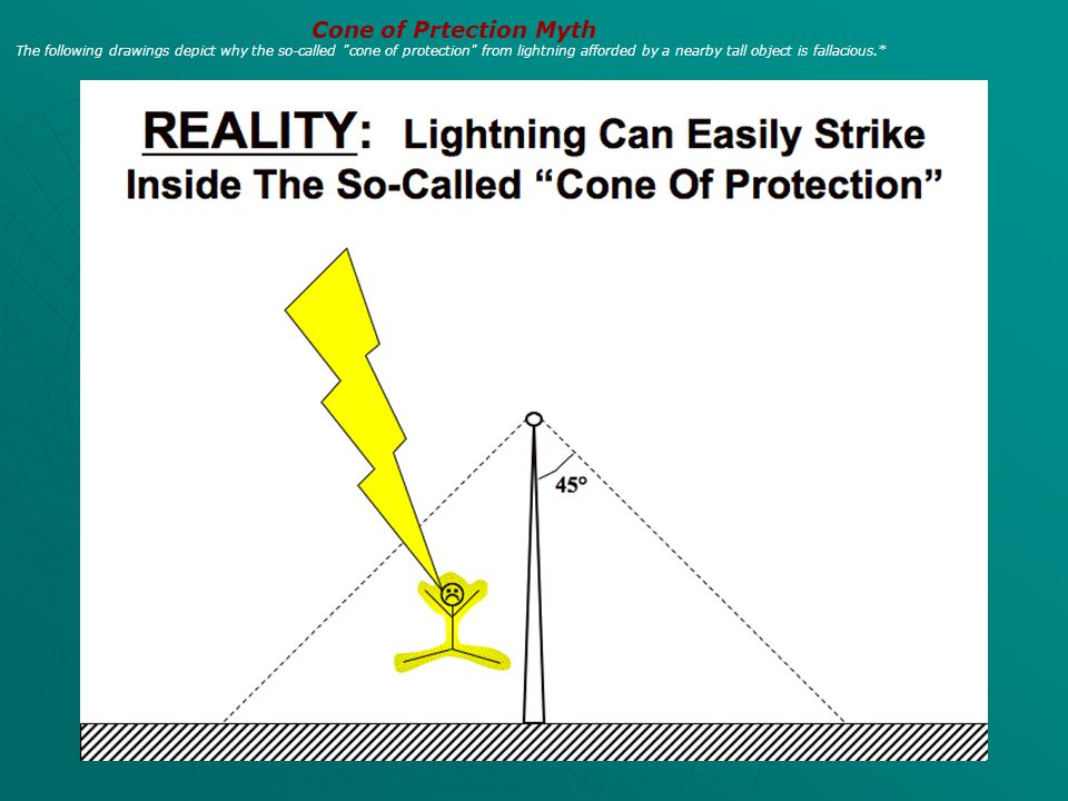 Cone of Prtection Myth The following drawings depict why the so-called cone of protection from lightning afforded by a nearby tall object is fallacious.*