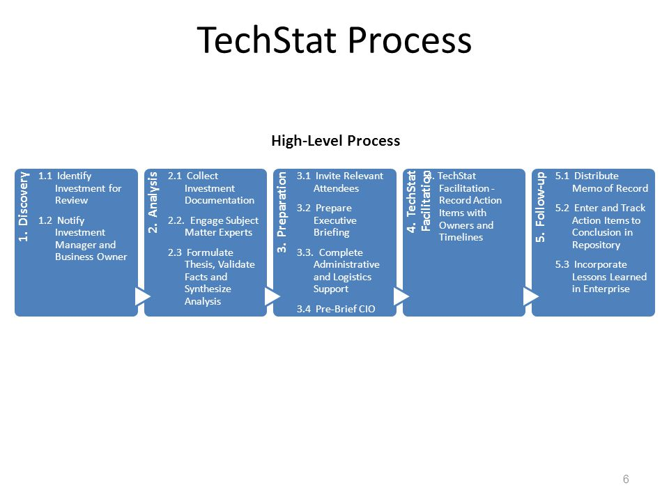 Roles and Responsibilities TechStat Process