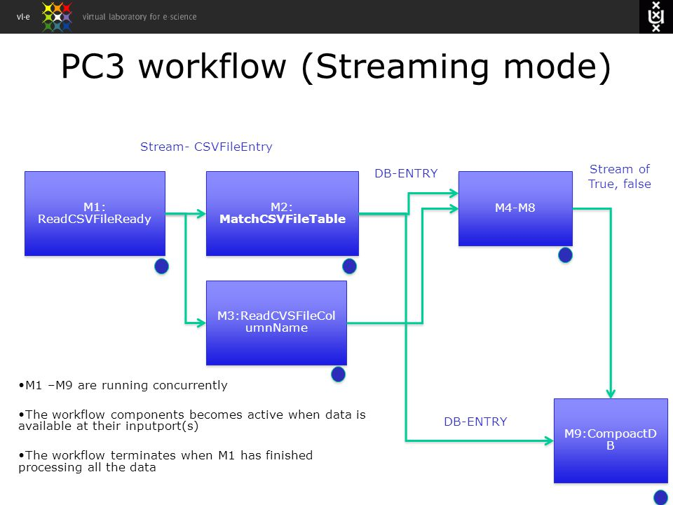 M1: ReadCSVFileReady M2: MatchCSVFileTable M3:ReadCVSFileCol umnName M4-M8 M9:CompoactD B Stream- CSVFileEntry DB-ENTRY Stream of True, false DB-ENTRY PC3 workflow (Streaming mode) M1 –M9 are running concurrently The workflow components becomes active when data is available at their inputport(s) The workflow terminates when M1 has finished processing all the data